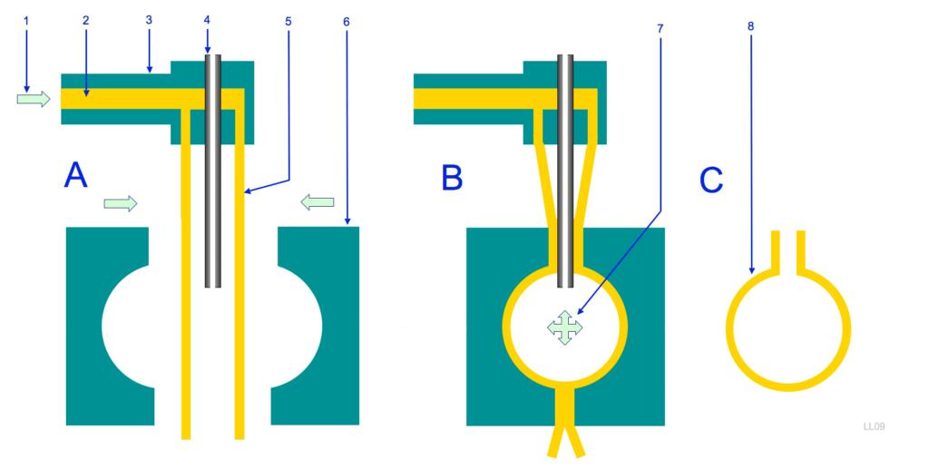 Blow Molding Diagram
